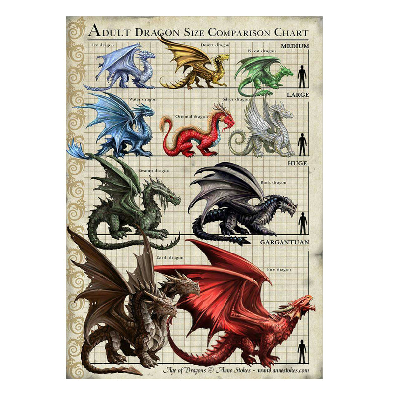Dragon Comparison Chart - 3D Lenticular Print by Anne Stokes