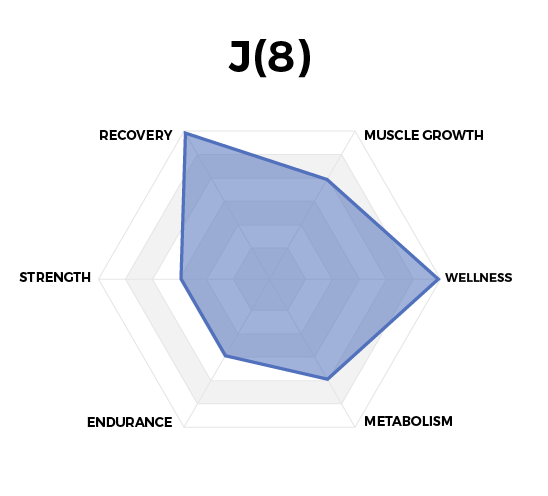 Performance Graph of J(8) Joint + Soft Tissue Relief made for Myodetox, formulated by High Performance Nutrition, a Wellness Company