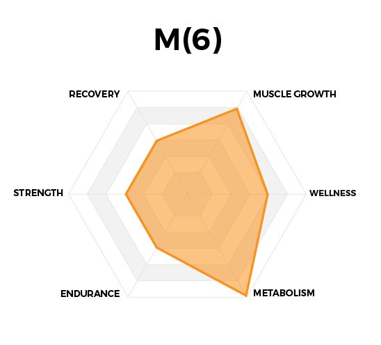 Performance Graph for M(6) Metabolism Optimization by High Performance Nutrition, a Wellness Company. Reverse Fat Storage, Suppress Hunger, and Promote Mood.