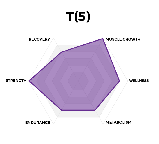 Performance Graph for T(5) Testosterone Optimization by High Performance Nutrition, a Wellness Company