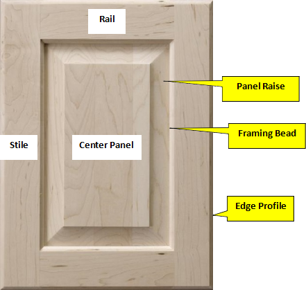 Center Panel:The Raised Or Flat Panel In The Middle Of A Cabinet Door  Enclosed By Stiles And Rails.