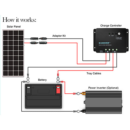 Renogy 100 Watt 12 Volt Solar Starter Kit - Plug and Play Solar