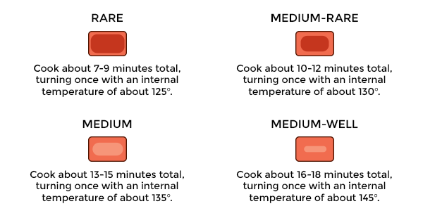Dollar Rub Club's suggested cooking temperatures, rare to medium well.. for 3 Best BBQ Rub Recipes