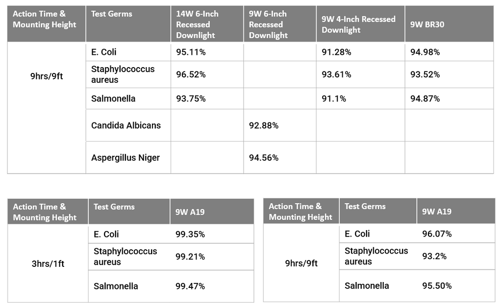 Germicidal rates from Antibacterial LED