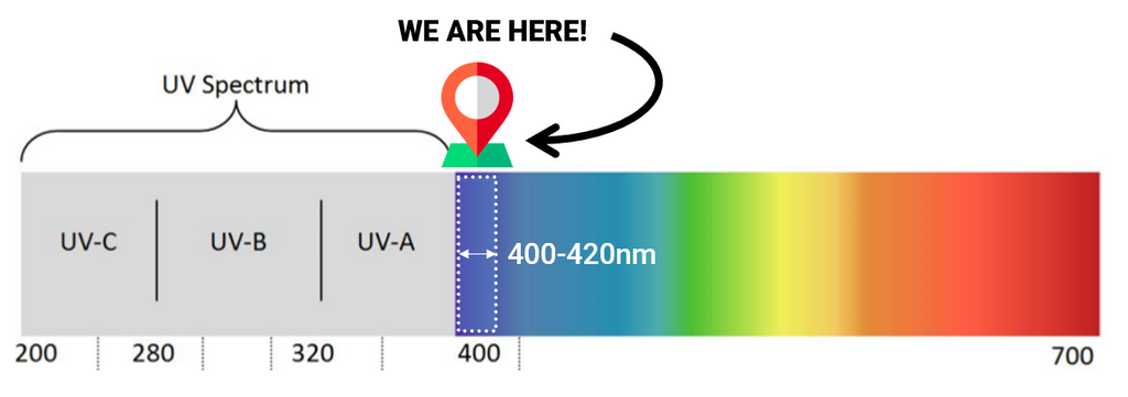 UV Spectrum that prove Violet Blue Light is not harmful to human skin.