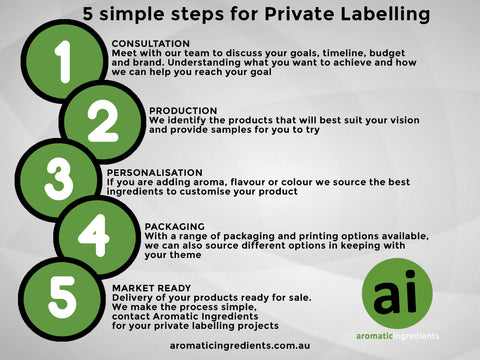 5 Simple steps for private labelling