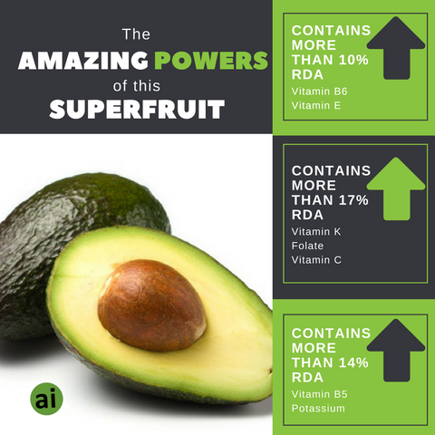 Avocado the amazing powers of this superfruit - Aromatic Ingredients