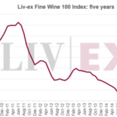 Liv-ex Fine Wine 100 Index Grows In June