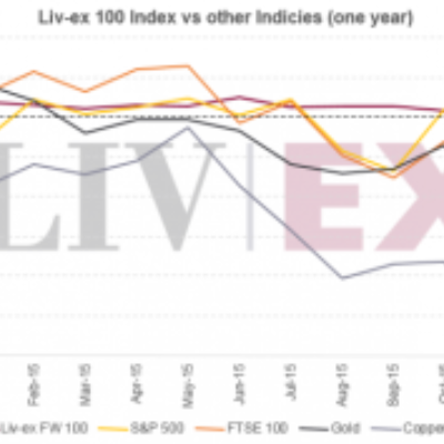 Fine Wine Outperforms Other Indices in 2015