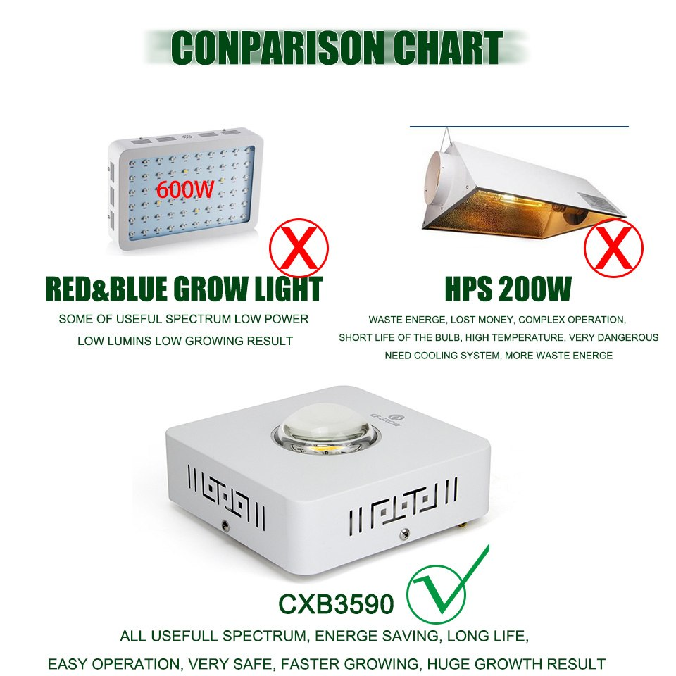 200W/400W Dimmable Full Spectrum  COB Cree Grow Light