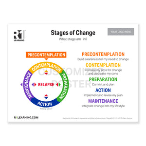 "Stages of Change for Substance Use Disorder Poster (36""X48"")"