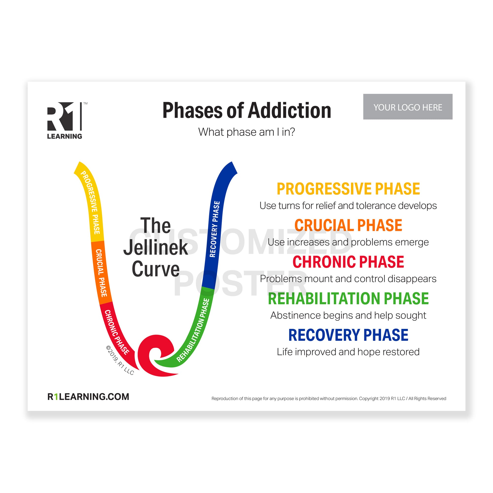 "Phases of Addiction (Jellinek Curve) Poster (36""X48"")"