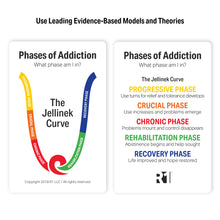 Phases of Addiction Group Kit — 6 decks