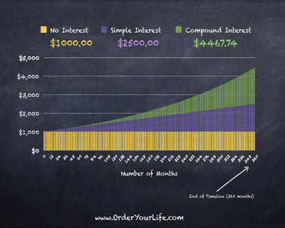Be Economically Savvy: What the Heck Is Compound Interest? [Part IV]