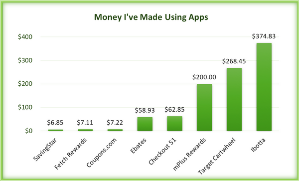 Money I've Made Using Apps (Graph)