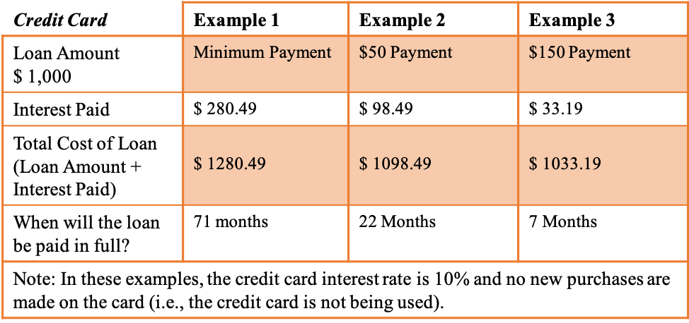 Credit Card Examples