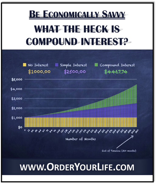 What the Heck Is Compound Interest?