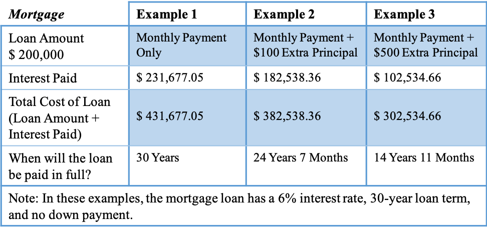 Mortgage Examples