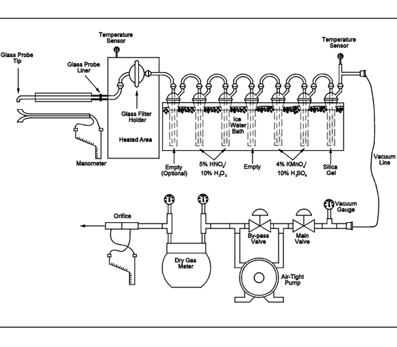 S-21 USEPA method 29 sampling train schematic a1