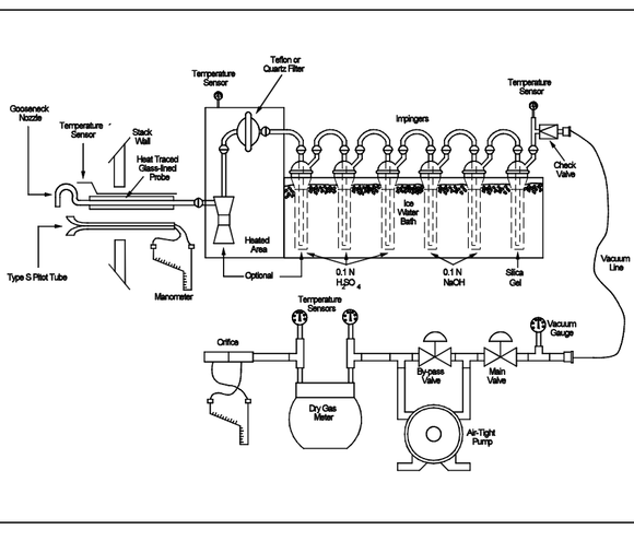 S-22 USEPA method 26a sampling train schematic a1