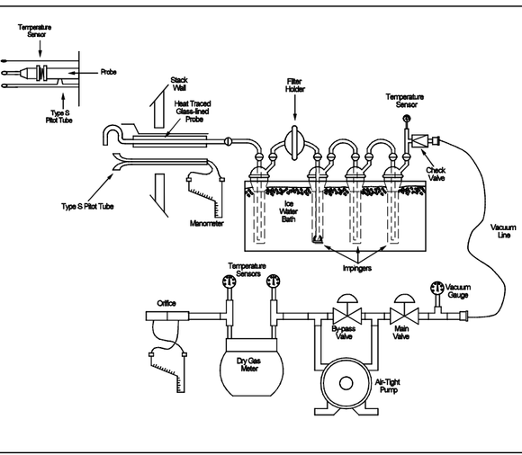 S-25 USEPA method 8 sampling train schematic a1