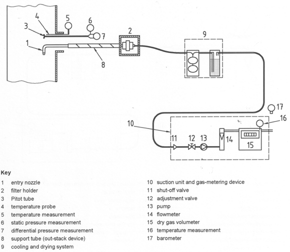S-40 ISO 9096 sampling train schematic a1