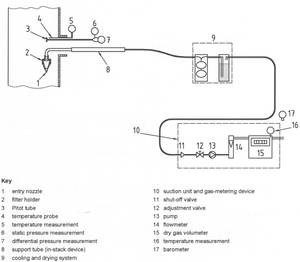S-41 ISO 9096 in stack sampling train schematic a1