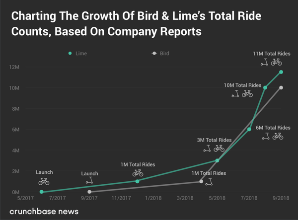 rise of scooters, kick scooter growth, use of bike and scooter growth popularity