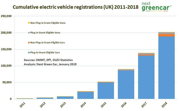 electric car registration growth, park and ride, EV and scooters