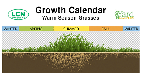 Warm Season Grass Growth Calendar | The Lawn Care Nut