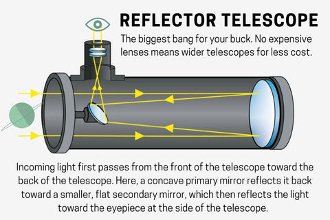 reflector Newtonian telescope diagram