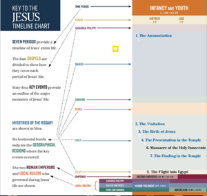 JESUS: The Way, the Truth and the Life (Tues. AM)
