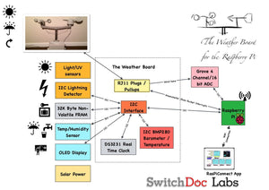 The Weather Board w/Grove - Interface board for Weather Instruments for Raspberry Pi / Arduino