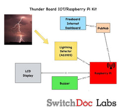 Raspberry Pi IOT Lightning Detector Kit
