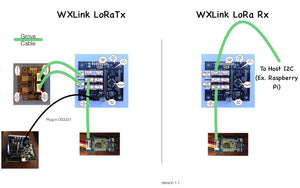 WXLink - LoRa  Wireless Data Link designed for the OurWeather Kit, the WeatherRack and the WeatherBoard