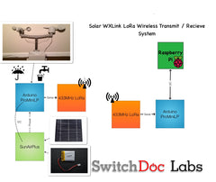 Solar WXLink LoRa - Wireless Data Link designed for the WeatherRack and the WeatherBoard