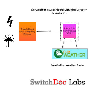 Thunder Board Lightning Detection Extender Kit for OurWeather - Grove