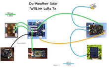 Load image into Gallery viewer, OurWeather Extender Solar WXLink LoRa - Wireless Data Link
