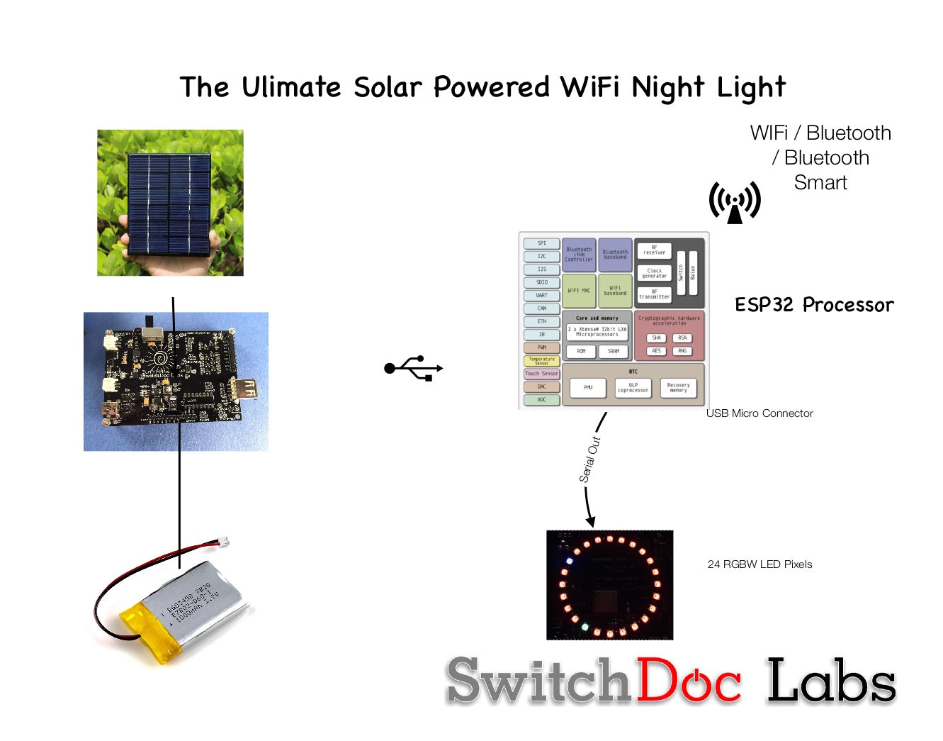 Ultimate Solar Powered WiFi Night Light Kit (BC24 and ESP32