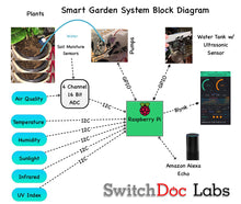 Load image into Gallery viewer, Smart Garden System - Raspberry Pi based Smart Gardening Kit - No Soldering!