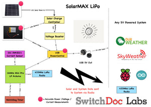 SolarMAX LiPo Solar Power System and Data Gathering System for SkyWeather / Raspberry Pi / Arduino