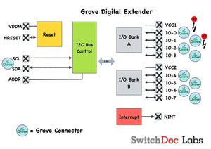 Grove Digital Extender I2C Board