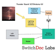 Load image into Gallery viewer, Arduino IOT Lightning Detector Kit