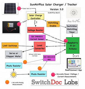 SunAirPlus - Solar Controller / Charger / Sun Tracker / Data Gathering Grove/Header