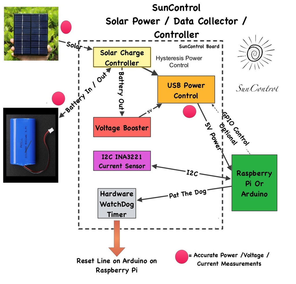 Suncontrol Advanced Solar Controller Charger Sun Tracker Tutorials Battery Wiring Diagrams For Energy Systems Previous