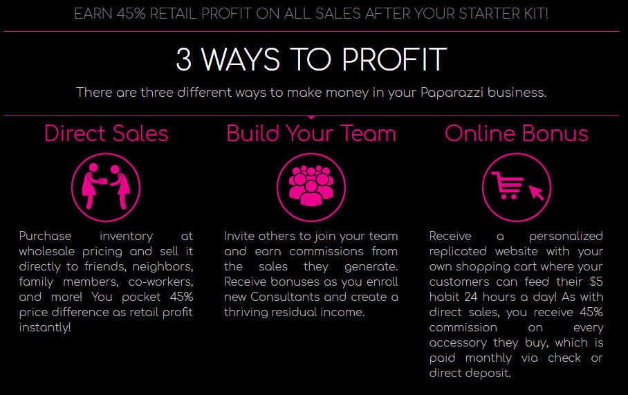 Paparazzi business opportunity profit calculation for work from home.  Team Cara. CarasShop.com