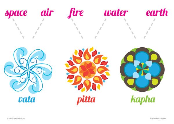 How Ayurveda is useful in modern life. A diagram showing the three doshas: vata, pitta and kapha, with an explanation at the top that shows that vata is made up of space and air, pitta is made up on fire and water, and kapha is made up of water and earth.