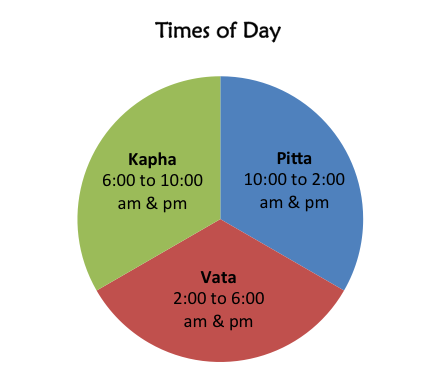 "How Ayurveda is useful in modern life. An image of a pie graph titled ""Times of day"" that shows the ""kapha"" time of day (6am - 10am); ""pitta"" time of day (10am - 2pm); and ""vata"" time of day (2pm - 6pm)."