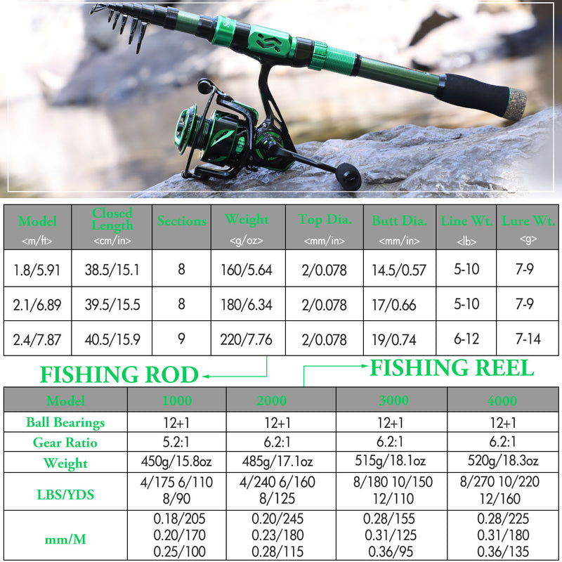 Sougayilang Spinning Fishing Combo