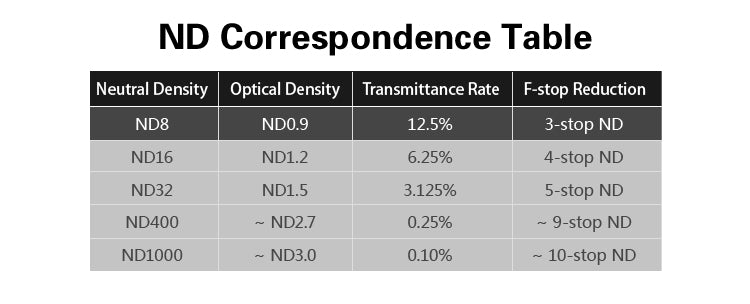 ND Correspondence Table